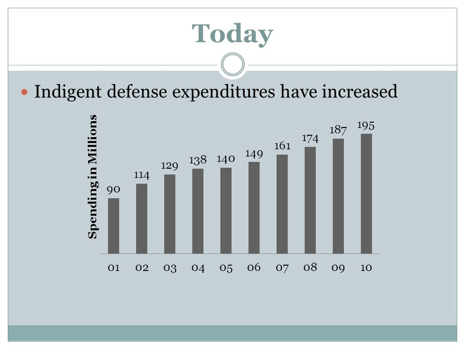 Today Indigent defense expenditures have increased