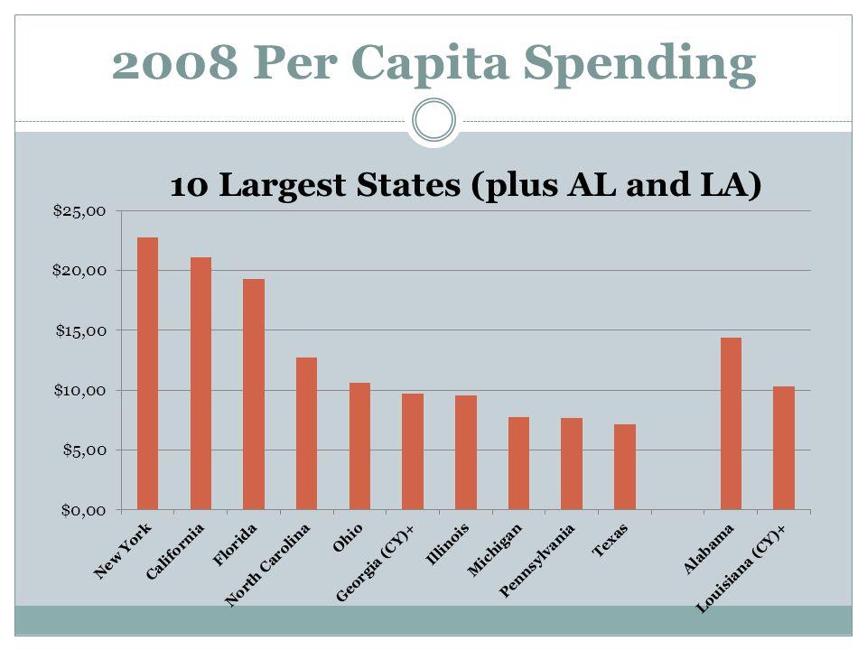 2008 Per Capita Spending 10 Largest States (plus AL and LA)