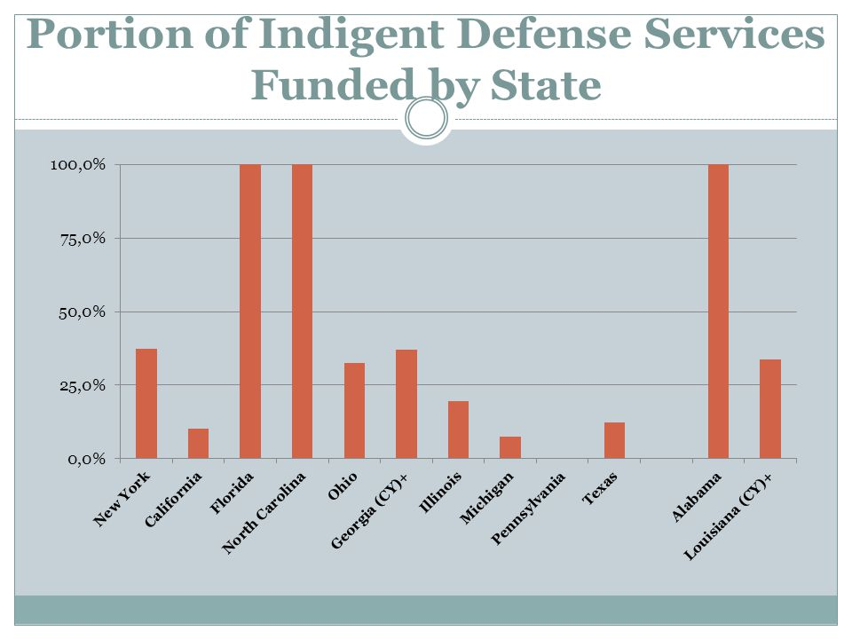 Portion of Indigent Defense Services Funded by State