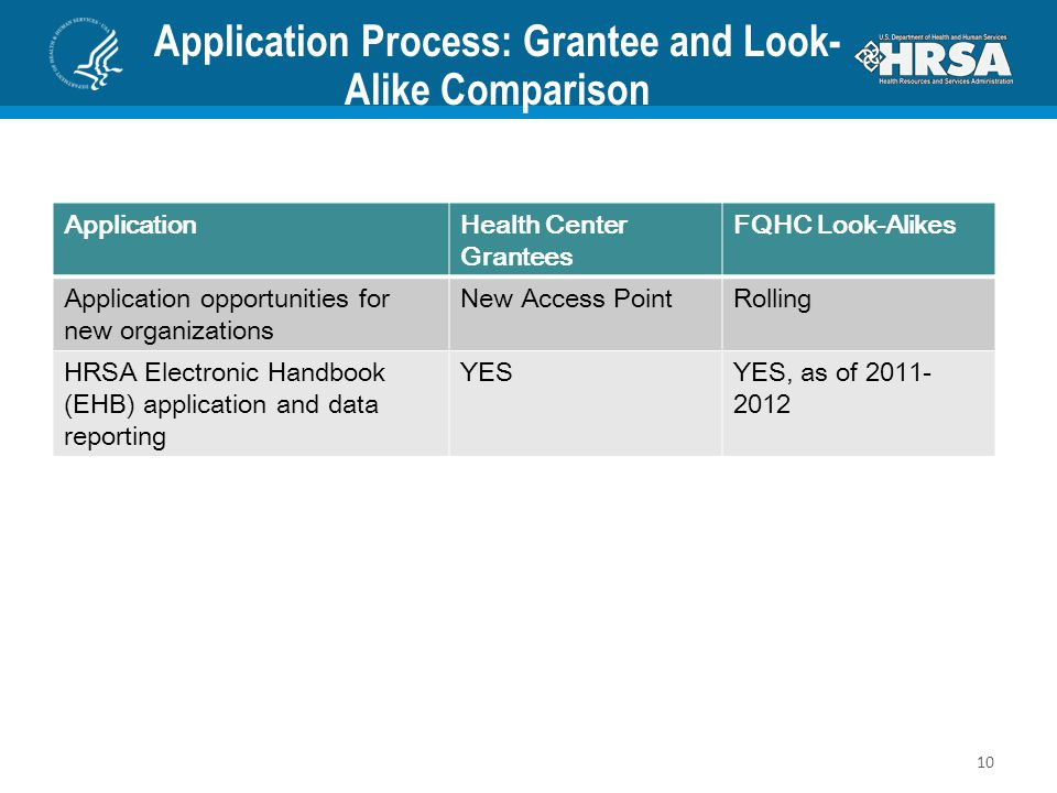 Application Process: Grantee and Look- Alike Comparison ApplicationHealth Center Grantees FQHC Look-Alikes Application opportunities for new organizat