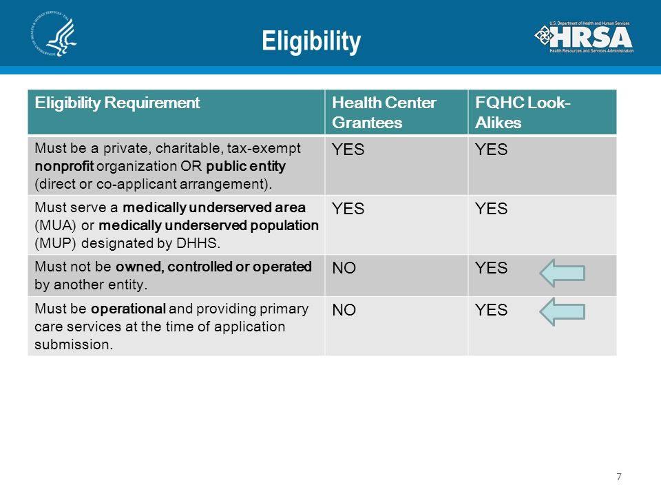 Eligibility Eligibility RequirementHealth Center Grantees FQHC Look- Alikes Must be a private, charitable, tax-exempt nonprofit organization OR public
