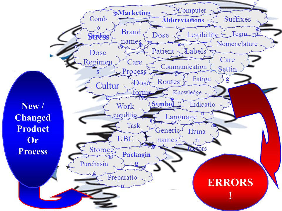 Stress Care Process es Brand names Dose forms Generic names Dose s Routes Communication s Labels Symbol s Abbreviations Legibility Huma n factors Stor