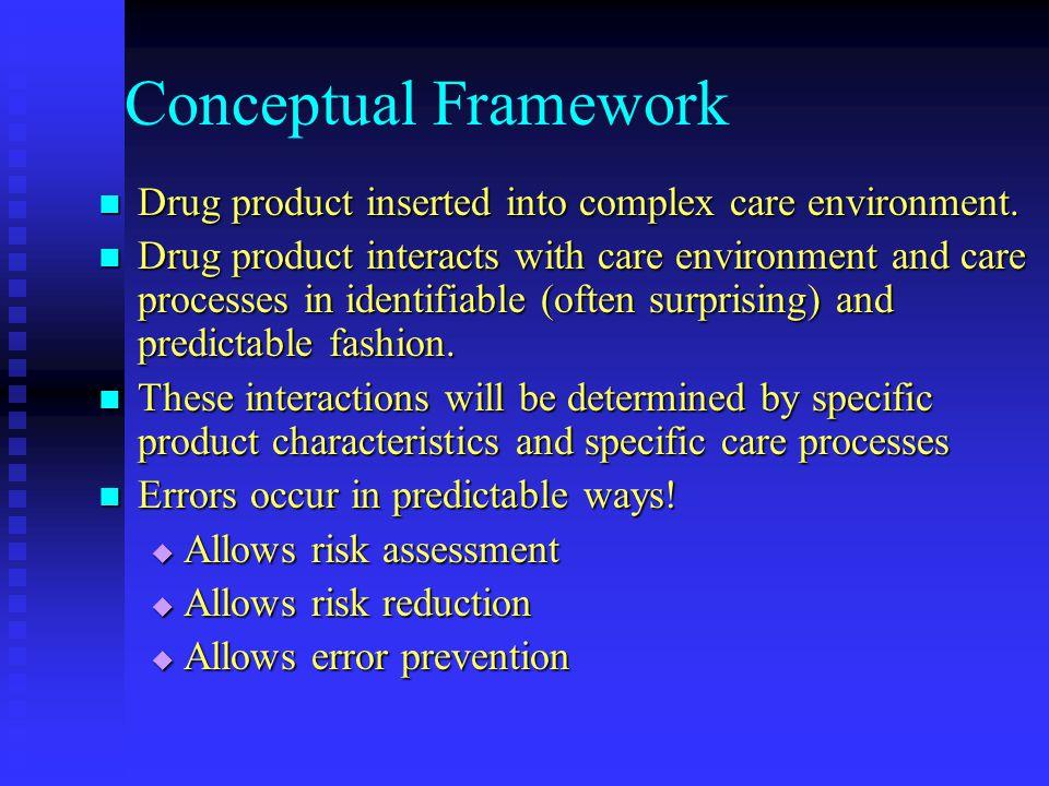 Conceptual Framework Drug product inserted into complex care environment. Drug product inserted into complex care environment. Drug product interacts