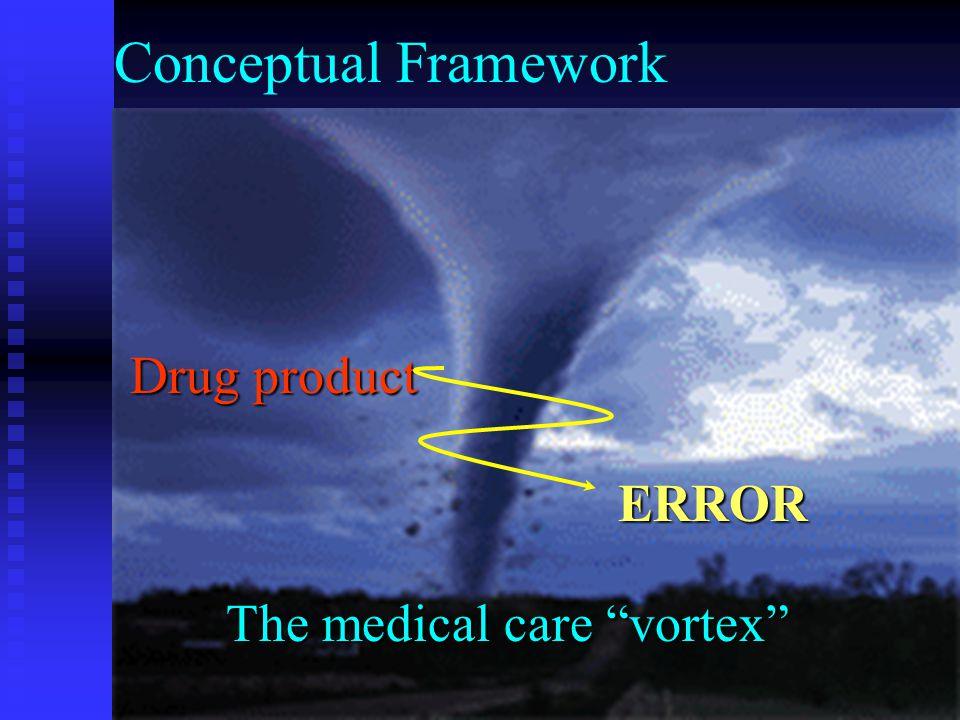 """Conceptual Framework The medical care """"vortex"""" Drug product ERROR"""