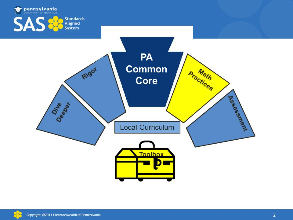 PA Common Core Toolbox Local Curriculum Copyright ©2011 Commonwealth of Pennsylvania 2