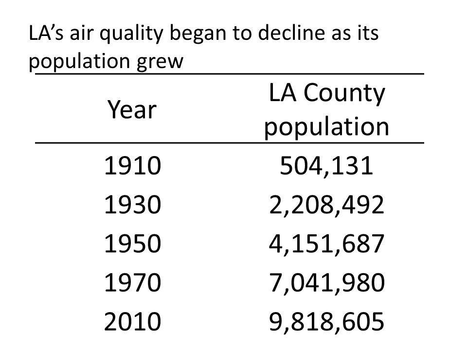 LA's air quality began to decline as its population grew Year LA County population 1910504,131 19302,208,492 19504,151,687 19707,041,980 20109,818,605