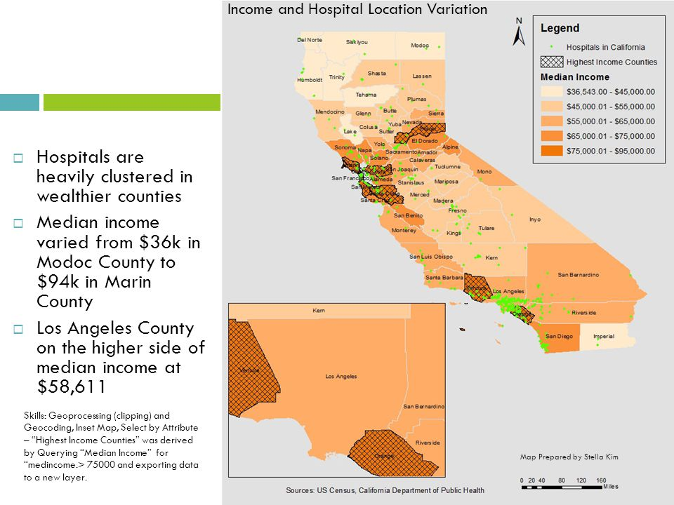  Hospitals are heavily clustered in wealthier counties  Median income varied from $36k in Modoc County to $94k in Marin County  Los Angeles County