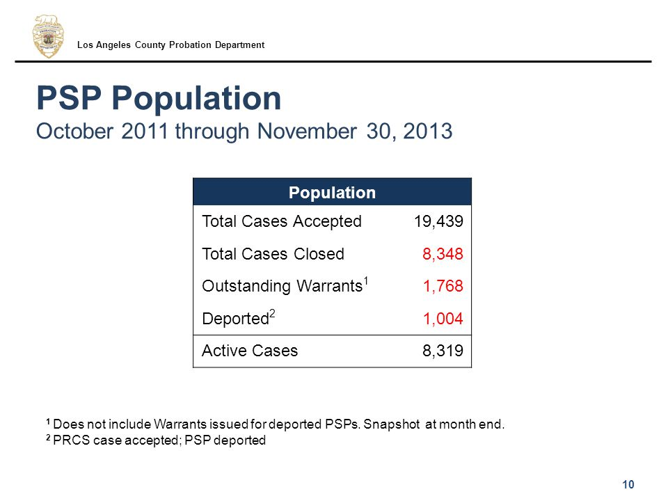PSP Population October 2011 through November 30, 2013 10 Los Angeles County Probation Department Population Total Cases Accepted19,439 Total Cases Closed8,348 Outstanding Warrants 1 1,768 Deported 2 1,004 Active Cases8,319 1 Does not include Warrants issued for deported PSPs.