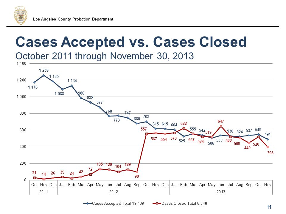 Cases Accepted vs.