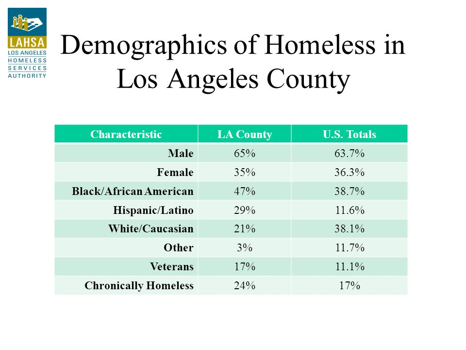 Demographics of Homeless in Los Angeles County CharacteristicLA CountyU.S.