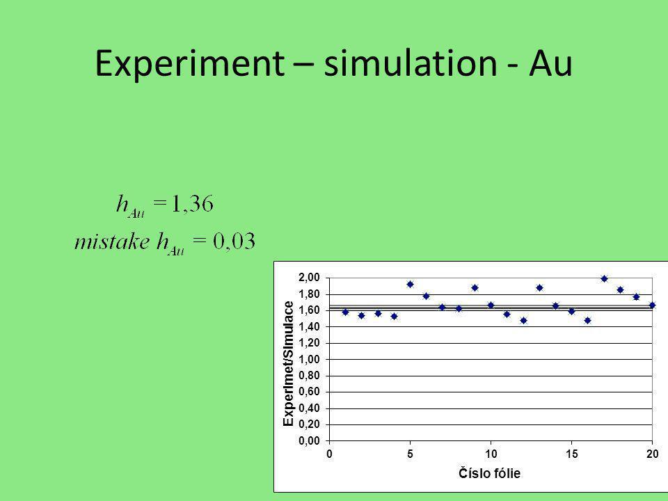 Experiment – simulation - Au