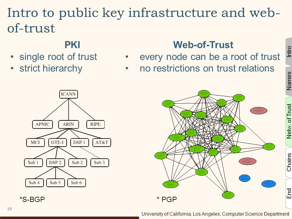 University of California, Los Angeles, Computer Science Department Intro to public key infrastructure and web- of-trust 19 PKI single root of trust strict hierarchy Web-of-Trust every node can be a root of trust no restrictions on trust relations *S-BGP* PGP Intro Names Netw.