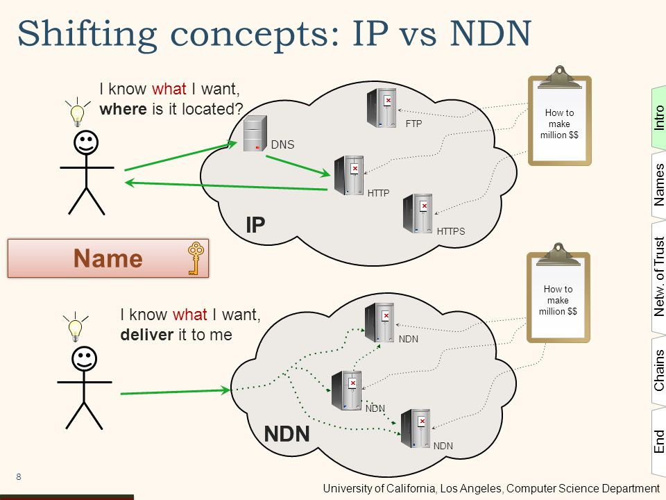 University of California, Los Angeles, Computer Science Department 8 Shifting concepts: IP vs NDN Name How to make million $$ NDN I know what I want, deliver it to me DNS HTTP FTP HTTPS IP I know what I want, where is it located.