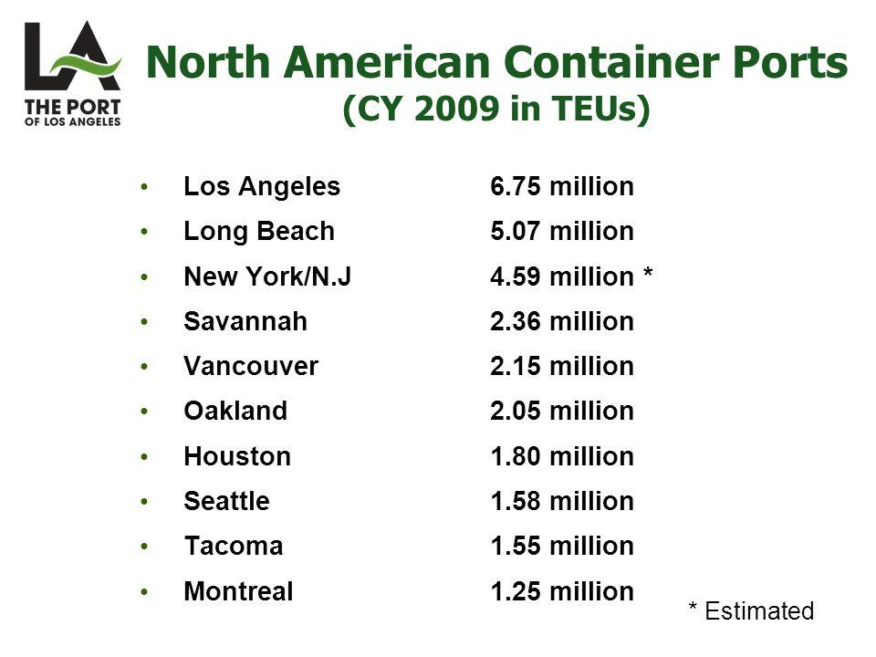 North American Container Ports (CY 2009 in TEUs) Los Angeles6.75 million Long Beach5.07 million New York/N.J4.59 million * Savannah2.36 million Vancouver2.15 million Oakland2.05 million Houston1.80 million Seattle1.58 million Tacoma1.55 million Montreal1.25 million * Estimated