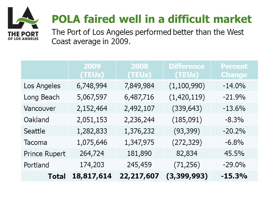 POLA faired well in a difficult market 2009 (TEUs) 2008 (TEUs) Difference (TEUs) Percent Change Los Angeles 6,748,9947,849,984(1,100,990)-14.0% Long Beach 5,067,5976,487,716(1,420,119)-21.9% Vancouver 2,152,4642,492,107(339,643)-13.6% Oakland 2,051,1532,236,244(185,091)-8.3% Seattle 1,282,8331,376,232(93,399)-20.2% Tacoma 1,075,6461,347,975(272,329)-6.8% Prince Rupert 264,724181,89082, % Portland 174,203245,459(71,256)-29.0% Total 18,817,61422,217,607(3,399,993)-15.3% The Port of Los Angeles performed better than the West Coast average in 2009.