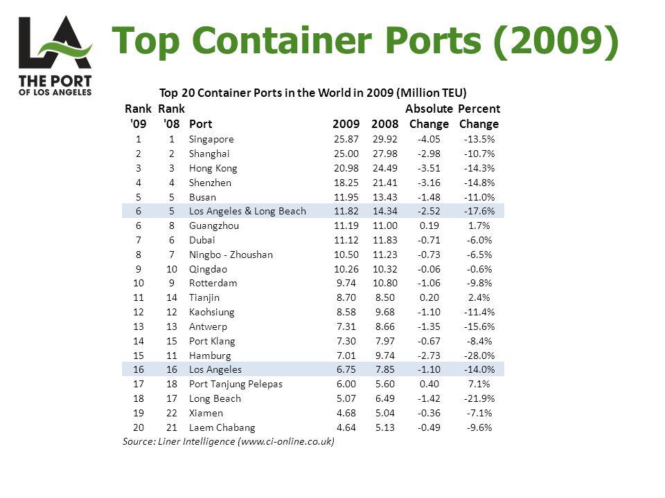 Top Container Ports (2009) Top 20 Container Ports in the World in 2009 (Million TEU) Rank 09 Rank 08Port20092008 Absolute Change Percent Change 11Singapore25.8729.92-4.05-13.5% 22Shanghai25.0027.98-2.98-10.7% 33Hong Kong20.9824.49-3.51-14.3% 44Shenzhen18.2521.41-3.16-14.8% 55Busan11.9513.43-1.48-11.0% 65Los Angeles & Long Beach11.8214.34-2.52-17.6% 68Guangzhou11.1911.000.191.7% 76Dubai11.1211.83-0.71-6.0% 87Ningbo - Zhoushan10.5011.23-0.73-6.5% 910Qingdao10.2610.32-0.06-0.6% 109Rotterdam9.7410.80-1.06-9.8% 1114Tianjin8.708.500.202.4% 12 Kaohsiung8.589.68-1.10-11.4% 13 Antwerp7.318.66-1.35-15.6% 1415Port Klang7.307.97-0.67-8.4% 1511Hamburg7.019.74-2.73-28.0% 16 Los Angeles6.757.85-1.10-14.0% 1718Port Tanjung Pelepas6.005.600.407.1% 1817Long Beach5.076.49-1.42-21.9% 1922Xiamen4.685.04-0.36-7.1% 2021Laem Chabang4.645.13-0.49-9.6% Source: Liner Intelligence (www.ci-online.co.uk)
