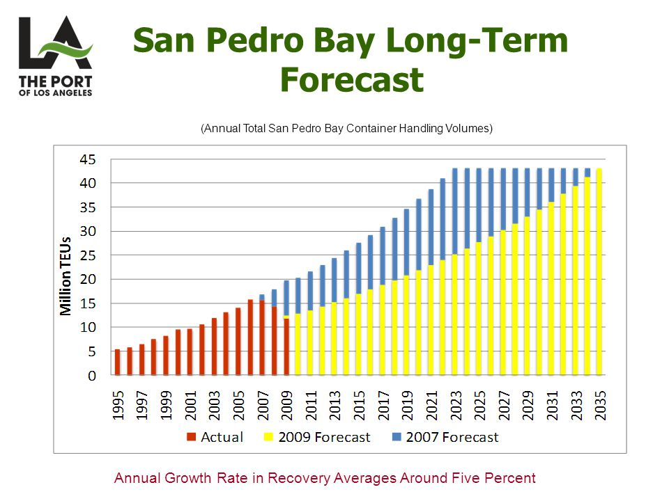 San Pedro Bay Long-Term Forecast (Annual Total San Pedro Bay Container Handling Volumes) Annual Growth Rate in Recovery Averages Around Five Percent