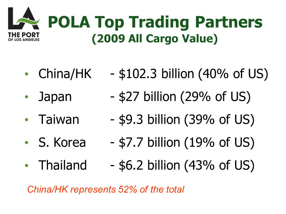 POLA Top Trading Partners (2009 All Cargo Value) China/HK - $102.3 billion (40% of US) Japan - $27 billion (29% of US) Taiwan - $9.3 billion (39% of US) S.