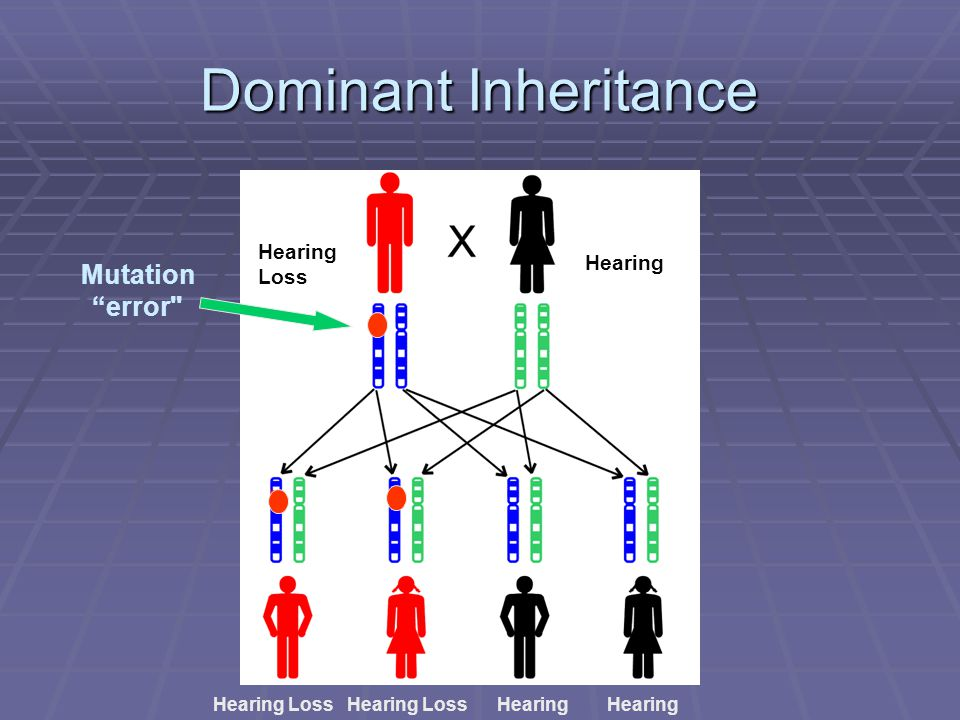 "Dominant Inheritance Mutation ""error"