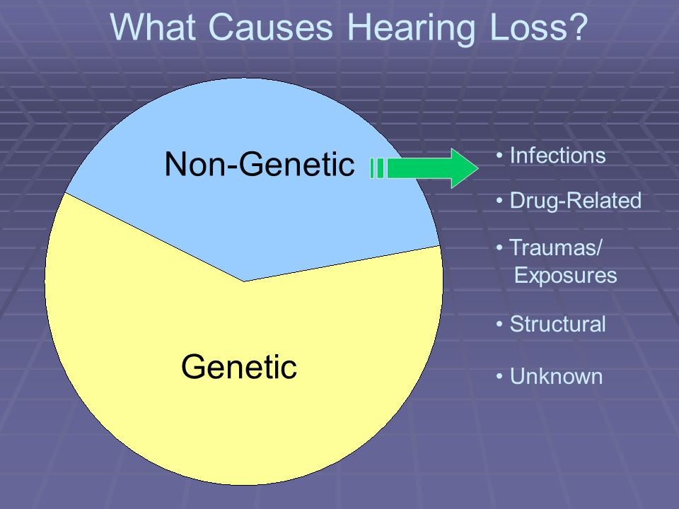 Genetic Infections Drug-Related Structural What Causes Hearing Loss.