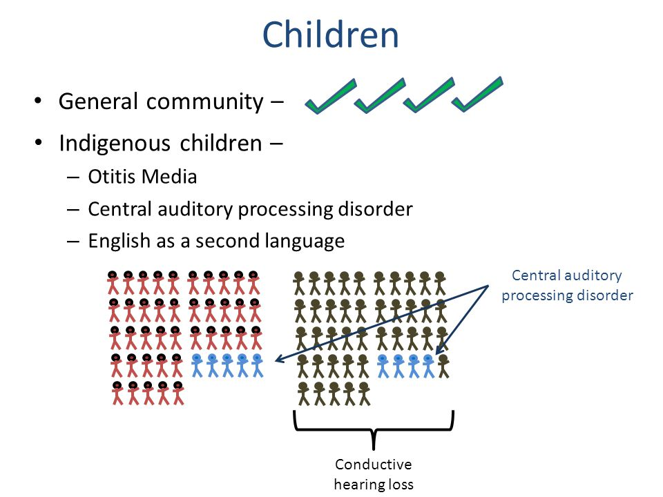 Children General community – ~ Indigenous children – – Otitis Media – Central auditory processing disorder – English as a second language Conductive hearing loss Central auditory processing disorder