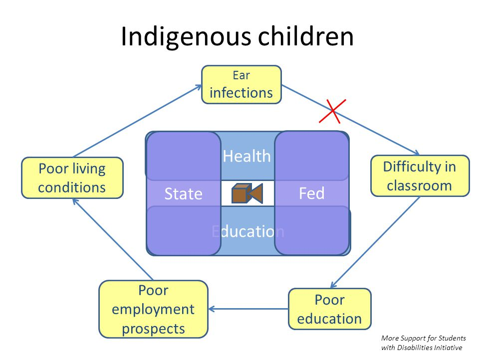 Indigenous children Difficulty in classroom Poor education Poor employment prospects Poor living conditions Ear infections Health Education State Fed More Support for Students with Disabilities Initiative