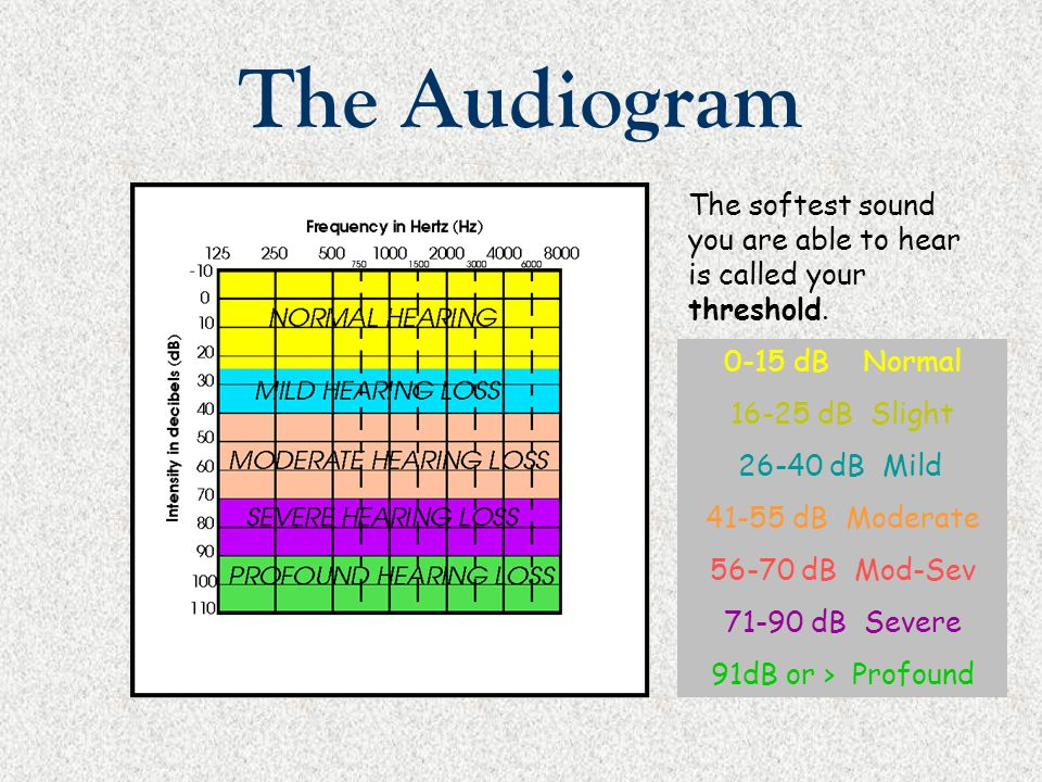 The Audiogram The softest sound you are able to hear is called your threshold. 0-15 dB Normal 16-25 dB Slight 26-40 dB Mild 41-55 dB Moderate 56-70 dB