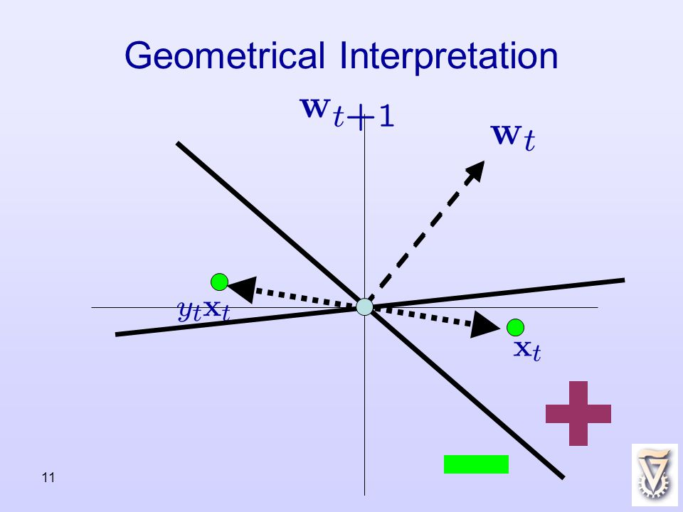 11 Geometrical Interpretation