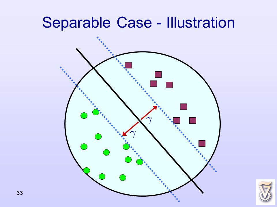 33 Separable Case - Illustration