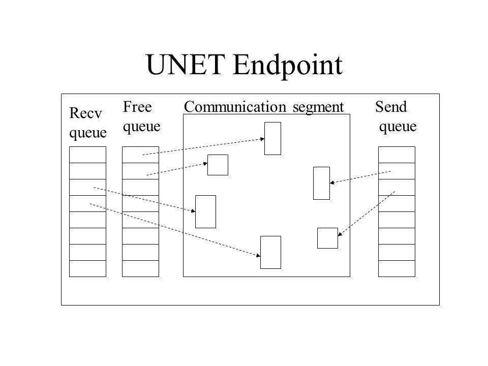 UNET Endpoint Communication segmentSend queue Free queue Recv queue