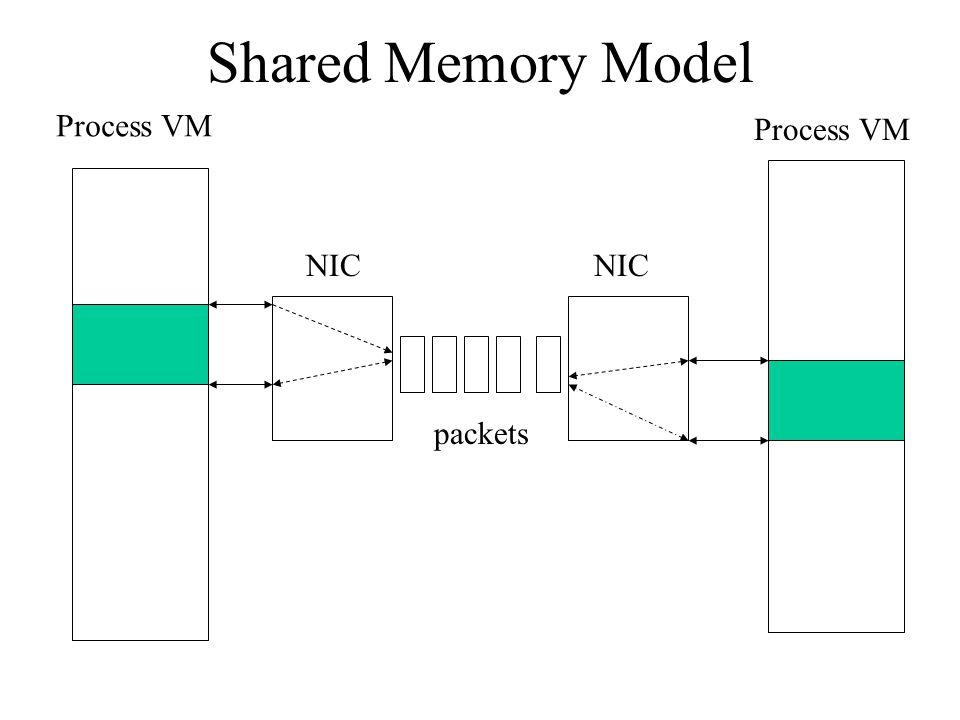 Shared Memory Model Process VM NIC Process VM packets