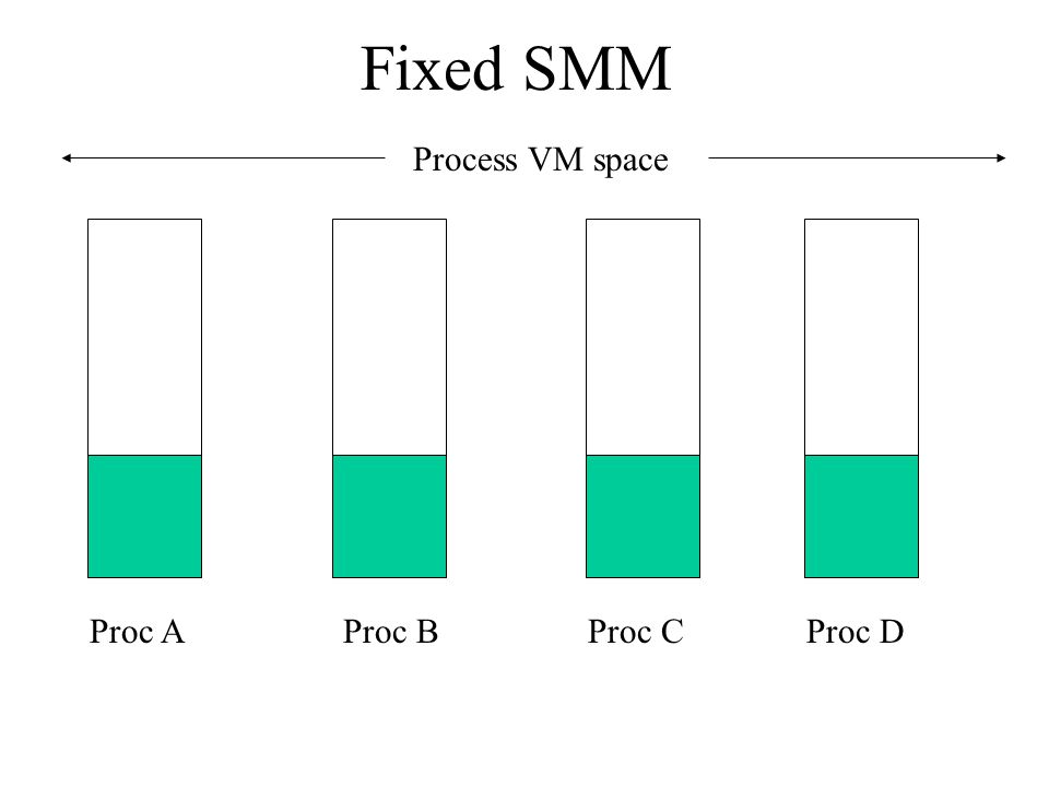 Fixed SMM Process VM space Proc AProc BProc CProc D