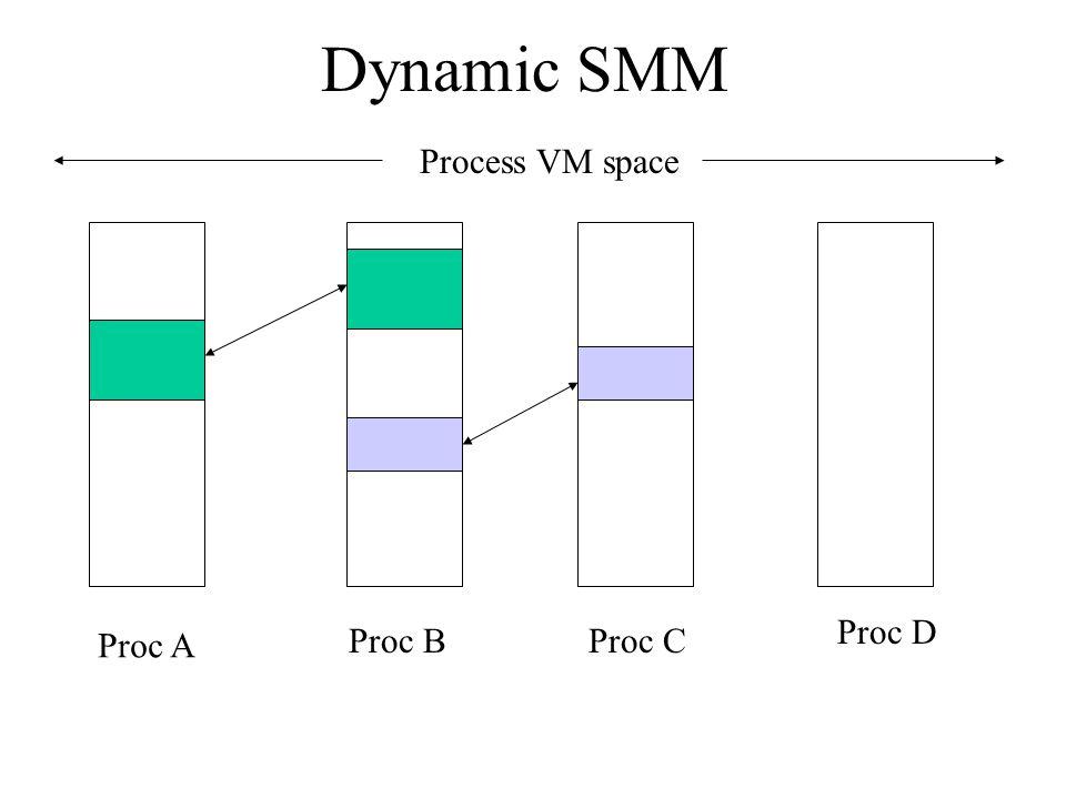 Dynamic SMM Process VM space Proc A Proc BProc C Proc D
