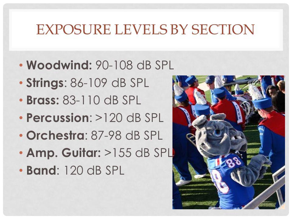 EXPOSURE LEVELS BY SECTION Woodwind: 90-108 dB SPL Strings : 86-109 dB SPL Brass: 83-110 dB SPL Percussion : >120 dB SPL Orchestra : 87-98 dB SPL Amp.