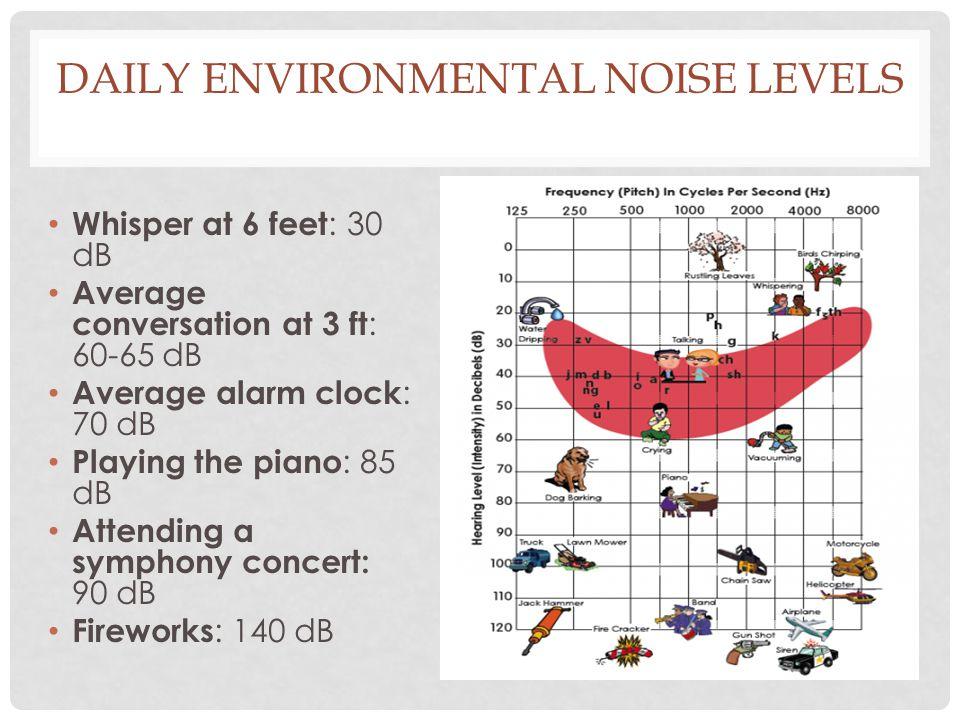 DAILY ENVIRONMENTAL NOISE LEVELS Whisper at 6 feet : 30 dB Average conversation at 3 ft : 60-65 dB Average alarm clock : 70 dB Playing the piano : 85