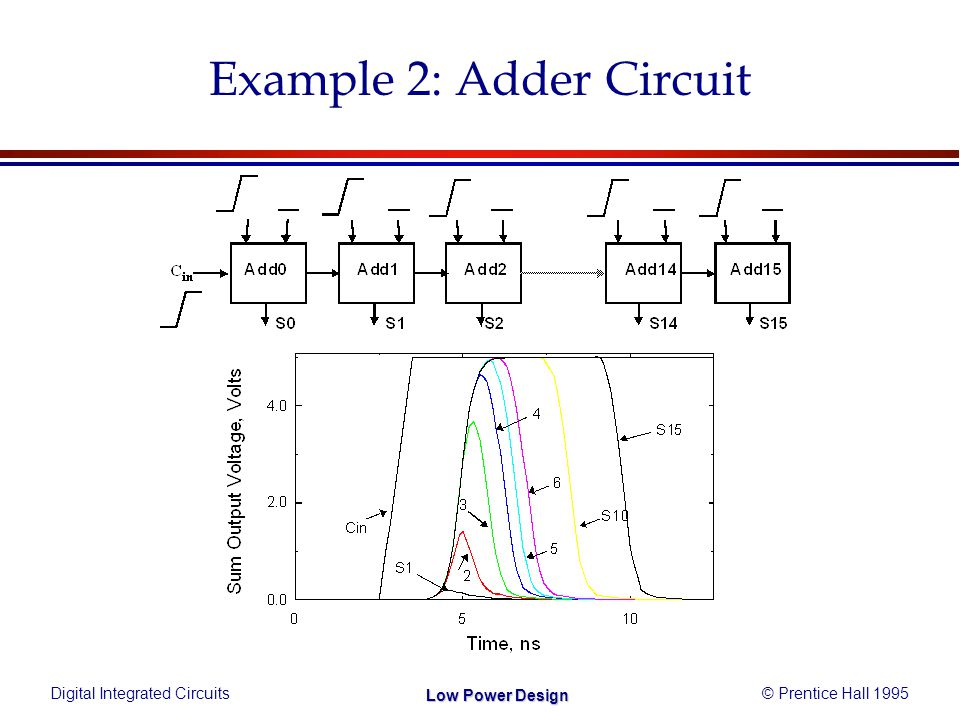 Digital Integrated Circuits© Prentice Hall 1995 Low Power Design Example 2: Adder Circuit