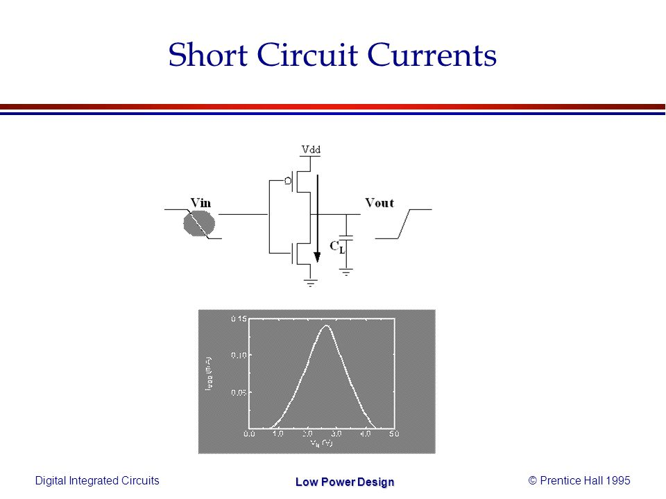 Digital Integrated Circuits© Prentice Hall 1995 Low Power Design Short Circuit Currents