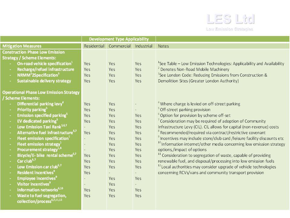 LES Ltd Low Emission Strategies