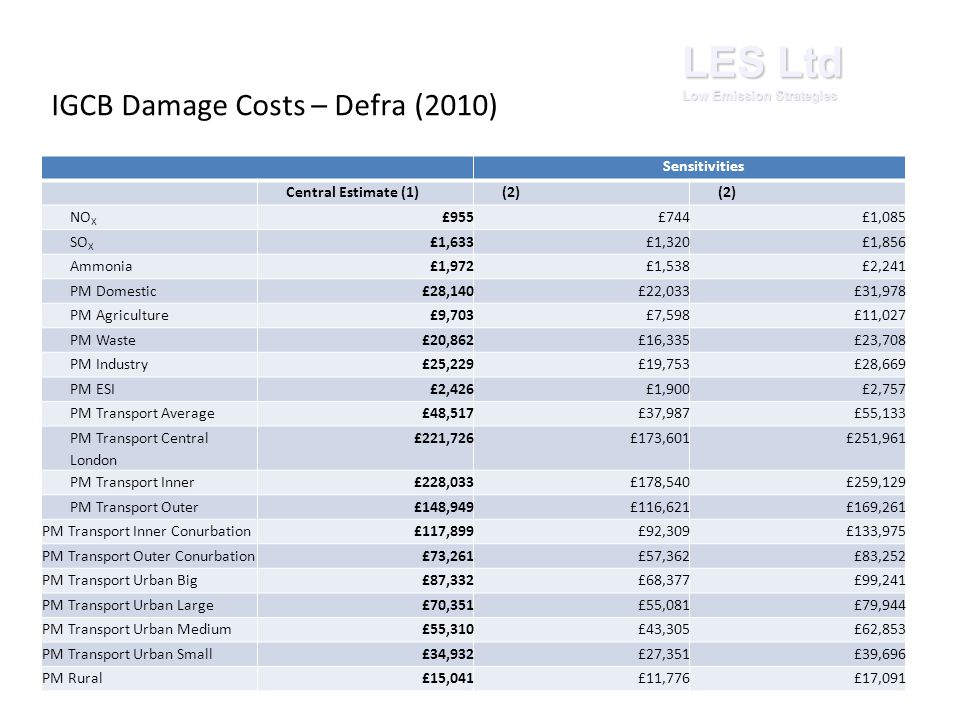 LES Ltd Low Emission Strategies Sensitivities Central Estimate (1)(2) NO X £955£744£1,085 SO X £1,633£1,320£1,856 Ammonia£1,972£1,538£2,241 PM Domestic£28,140£22,033£31,978 PM Agriculture£9,703£7,598£11,027 PM Waste£20,862£16,335£23,708 PM Industry£25,229£19,753£28,669 PM ESI£2,426£1,900£2,757 PM Transport Average£48,517£37,987£55,133 PM Transport Central London £221,726£173,601£251,961 PM Transport Inner£228,033£178,540£259,129 PM Transport Outer£148,949£116,621£169,261 PM Transport Inner Conurbation£117,899£92,309£133,975 PM Transport Outer Conurbation£73,261£57,362£83,252 PM Transport Urban Big£87,332£68,377£99,241 PM Transport Urban Large£70,351£55,081£79,944 PM Transport Urban Medium£55,310£43,305£62,853 PM Transport Urban Small£34,932£27,351£39,696 PM Rural£15,041£11,776£17,091 IGCB Damage Costs – Defra (2010)