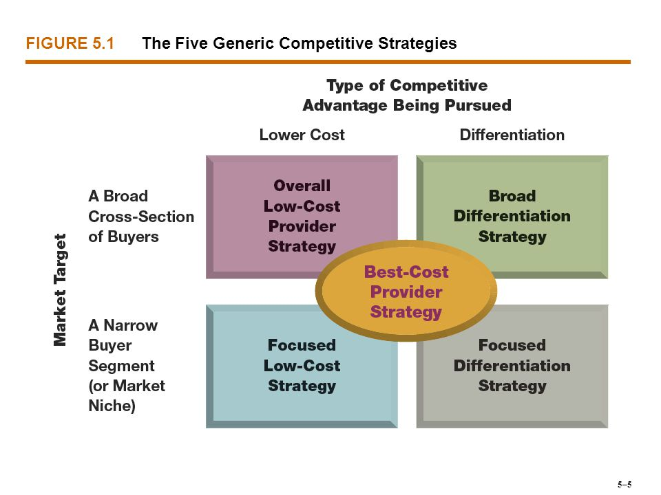 FOCUSED (OR MARKET NICHE) STRATEGIES Focused Market Niche Strategy Focused Low-Cost Strategy Focused Strategy Approaches 5–36