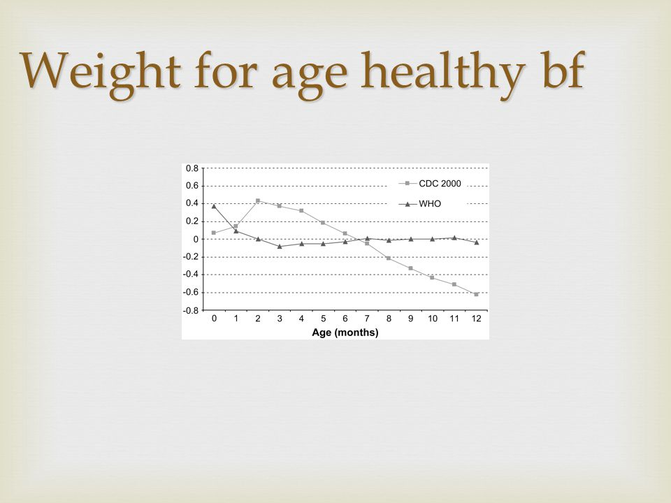 Weight for age healthy bf