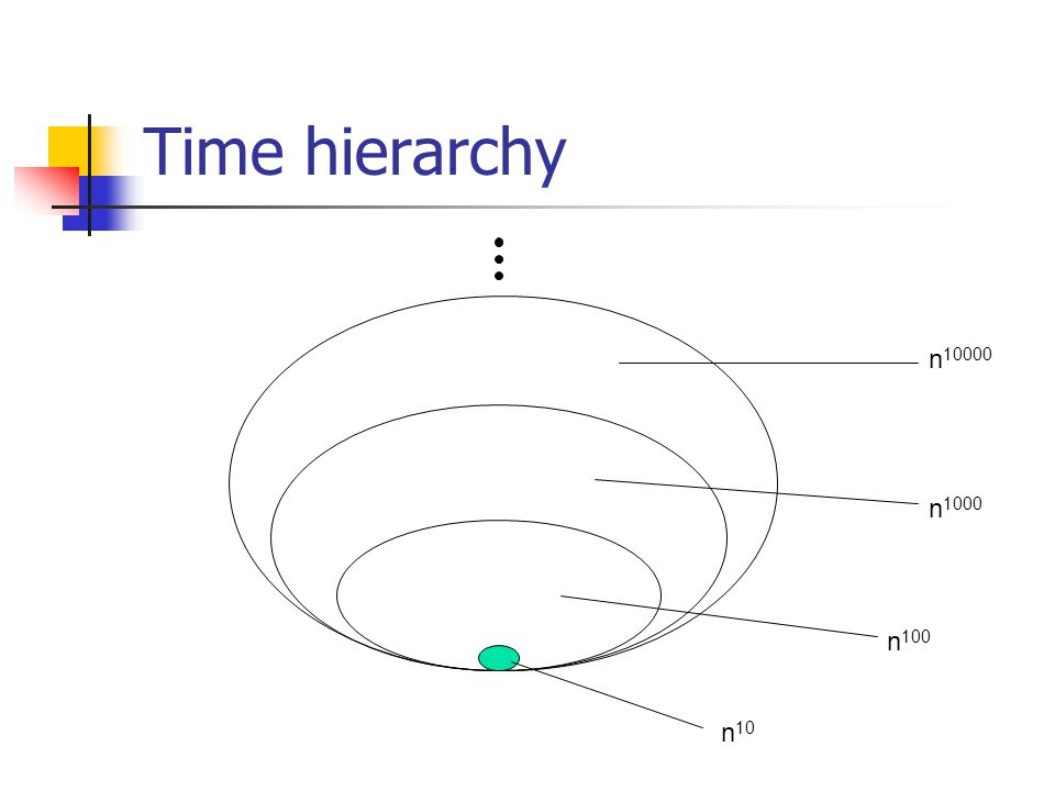 Time hierarchy n 10 n 100 n 1000 n 10000