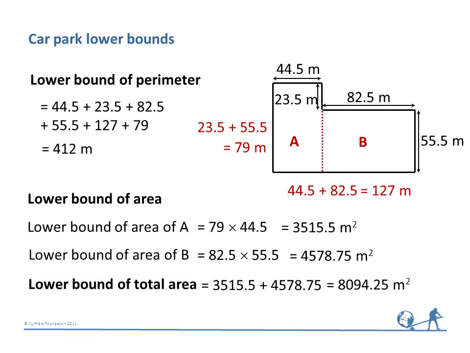 © Nuffield Foundation 2011 55.5 m 82.5 m 23.5 m 44.5 m Car park lower bounds Lower bound of perimeter = 44.5 + 23.5 + 82.5 + 55.5 + 127 + 79 = 412 m Lower bound of area Lower bound of area of A = 3515.5 m 2 Lower bound of area of B = 4578.75 m 2 Lower bound of total area = 3515.5 + 4578.75 = 8094.25 m 2 44.5 + 82.5 = 127 m 23.5 + 55.5 = 79 m A B A B = 79  44.5 = 82.5  55.5