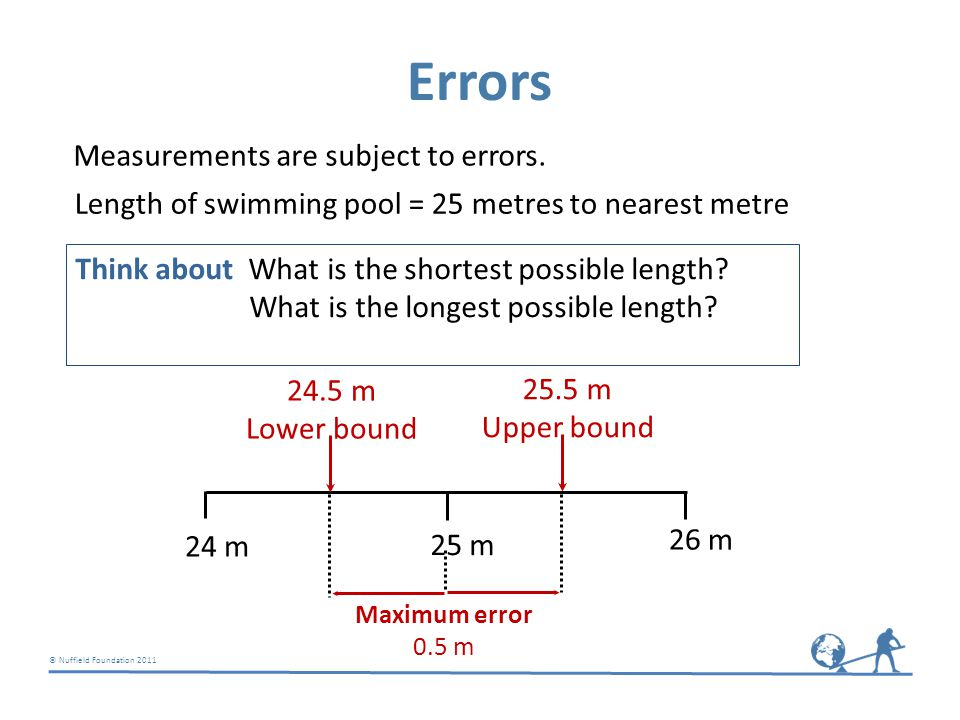 © Nuffield Foundation 2011 4.35 kg Upper bound 4.3 kg 4.4 kg 4.2 kg 4.25 kg Lower bound Maximum error 0.05 Weight of package 4.3 kg to 1 decimal place Think about: What is the smallest possible weight.