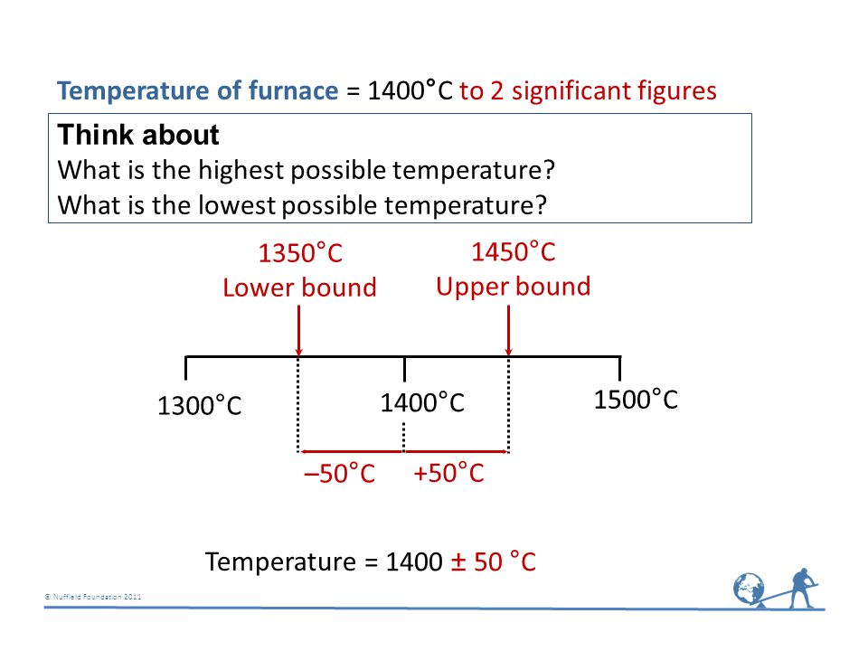 © Nuffield Foundation 2011 Temperature of furnace = 1400  C to 2 significant figures = 1400 ± 50 °C Temperature 1450°C Upper bound 1400°C 1500°C 1300°C 1350°C Lower bound –50°C +50°C Think about What is the highest possible temperature.