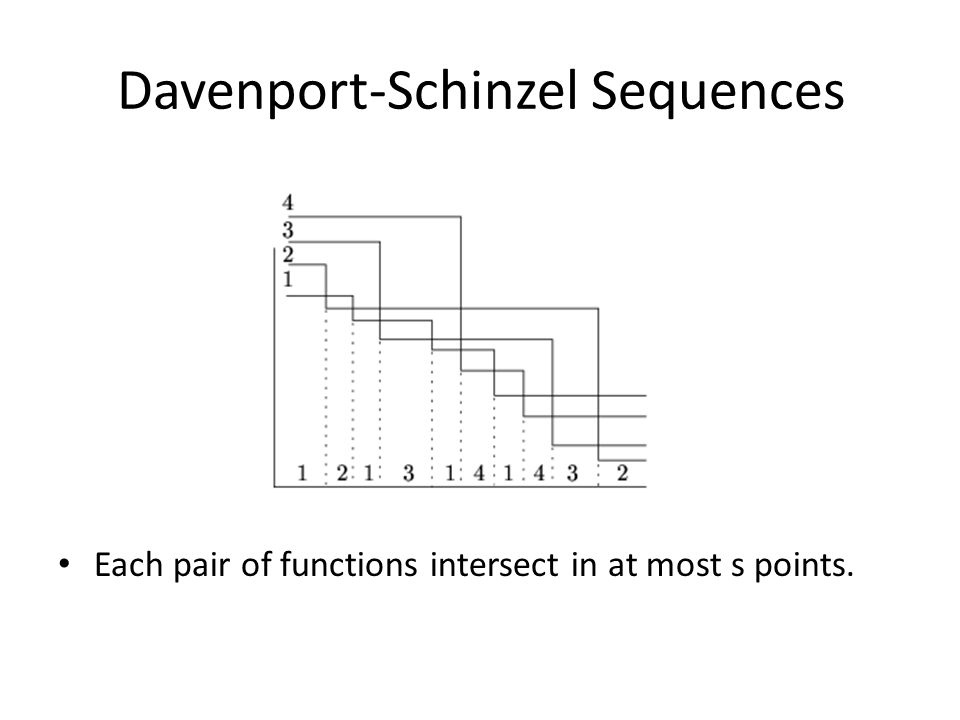 Each pair of functions intersect in at most s points.