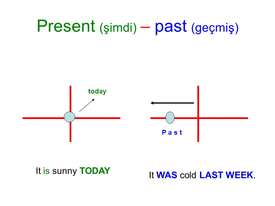 Present (şimdi) – past (geçmiş) P a s t today It WAS cold LAST WEEK. It is sunny TODAY