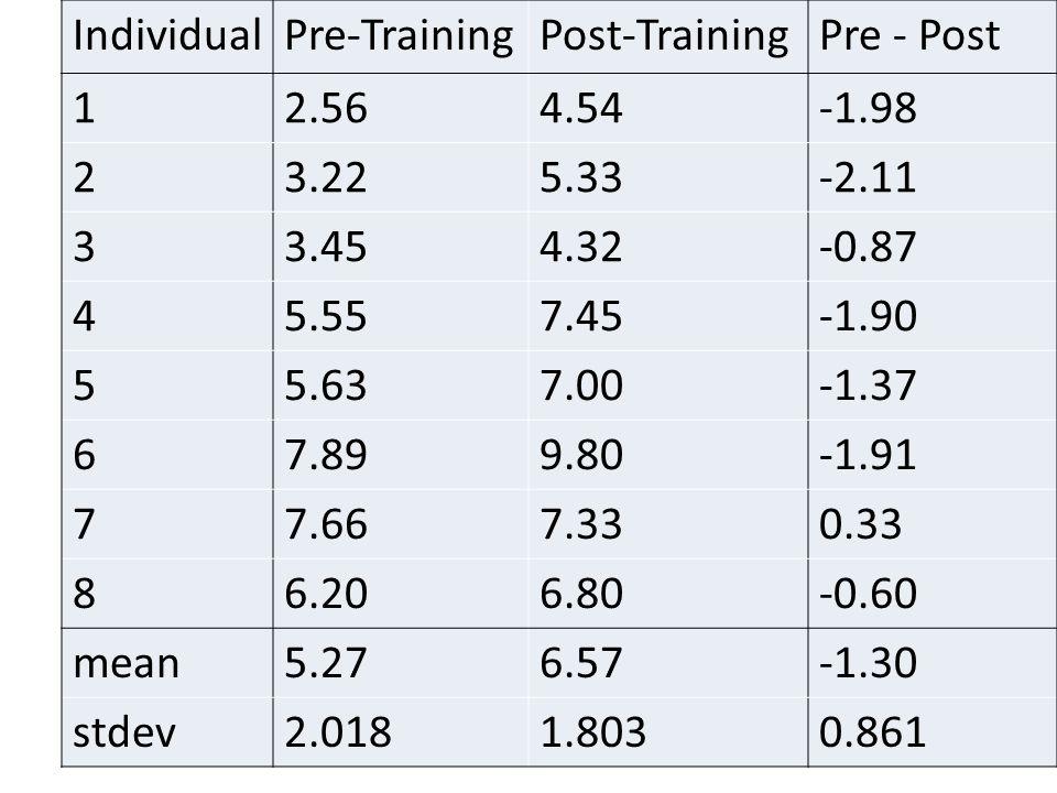 IndividualPre-TrainingPost-TrainingPre - Post 12.564.54-1.98 23.225.33-2.11 33.454.32-0.87 45.557.45-1.90 55.637.00-1.37 67.899.80-1.91 77.667.330.33
