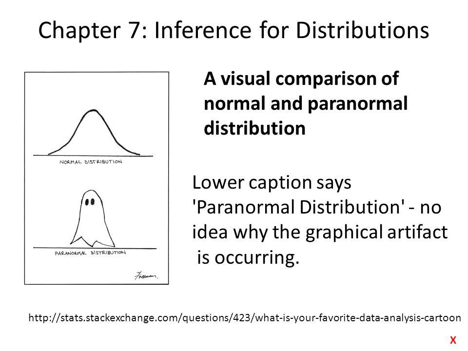 Shape of t-distribution http://upload.wikimedia.org/wikipedia/commons/thumb/4/41/Student_t_pdf.svg/1000 px-Student_t_pdf.svg.png