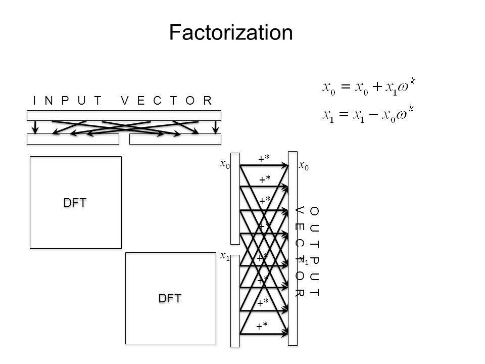 Factorization INPUT VECTOR OUTPUT VECTOR DFT +* x0x0 x0x0 x1x1 x1x1